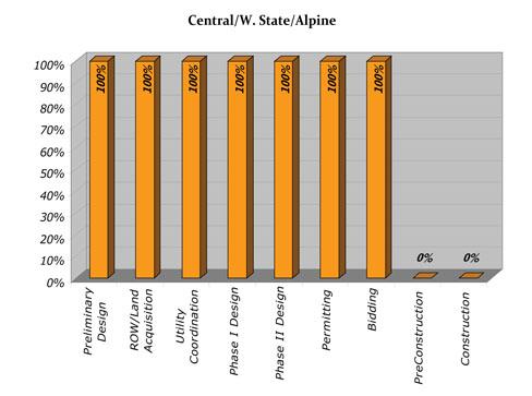 Central/State/Alpine Progress