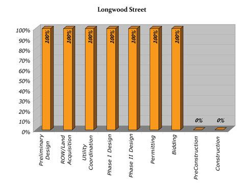 Longwood Progress