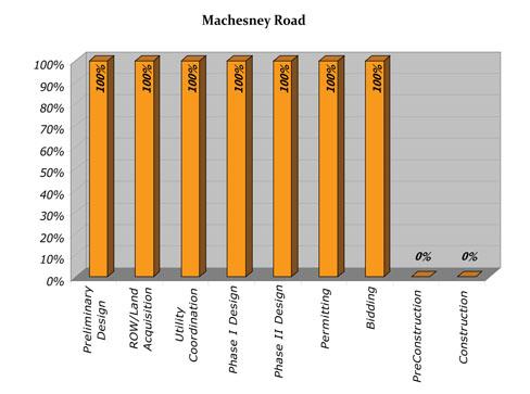 Machesney Progress