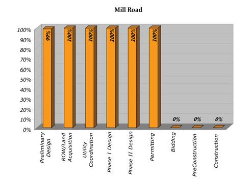 Mill Progress