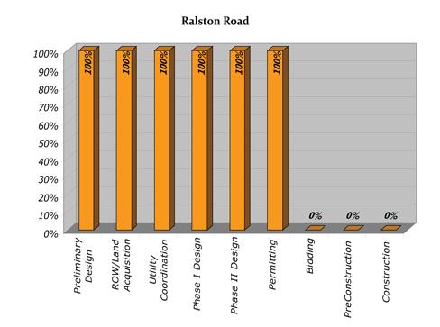 Ralston Progress