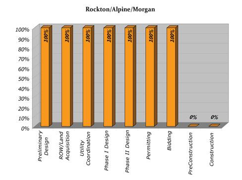 Rockton/Alpine/Morgan Progress