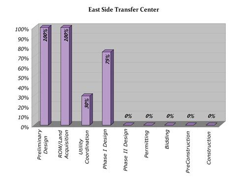Transfer Center Progress