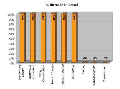 W. Riverside Progress