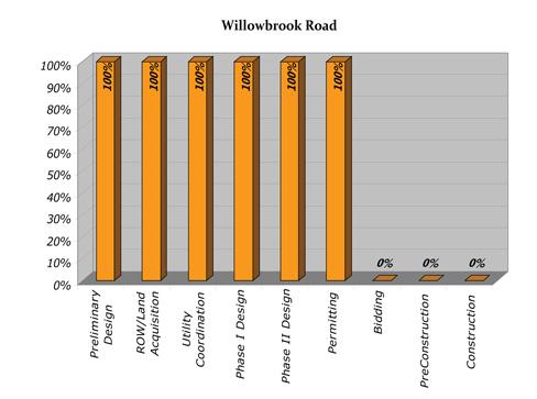 Willowbrook Progress